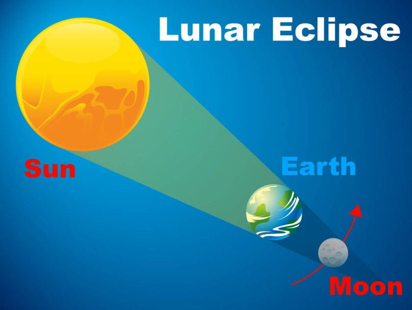 lunar-eclipse-diagram_0.jpg